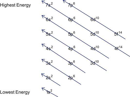 ���� - Schreiben Elektronenkonfigurationen