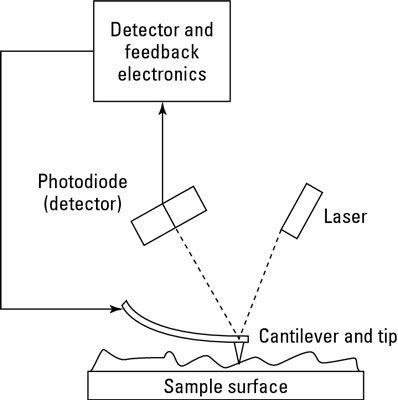 Diagramm eines Rasterkraftmikroskops.