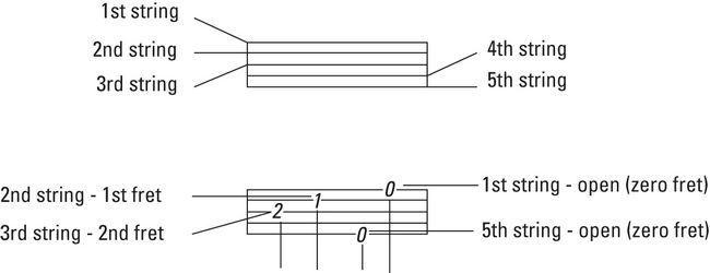 ���� - Das Verständnis Banjo Tabulatur