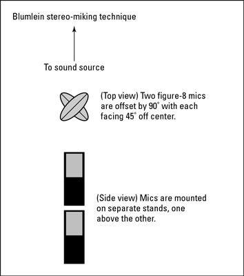 Die Blumlein-Technik verwendet zwei Figur-8-Mikrofone im rechten Winkel zueinander angeordnet.