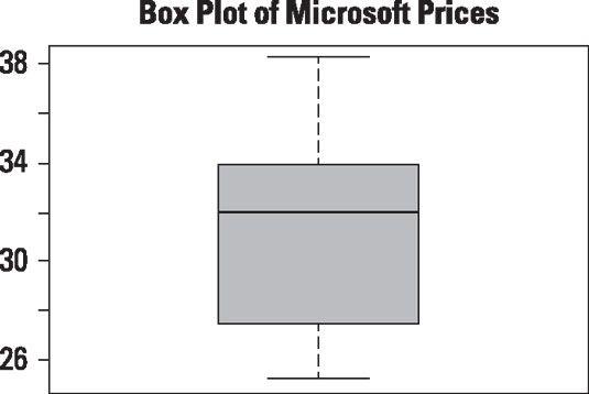Box-Plot von Tagespreise für Microsoft-Aktie.