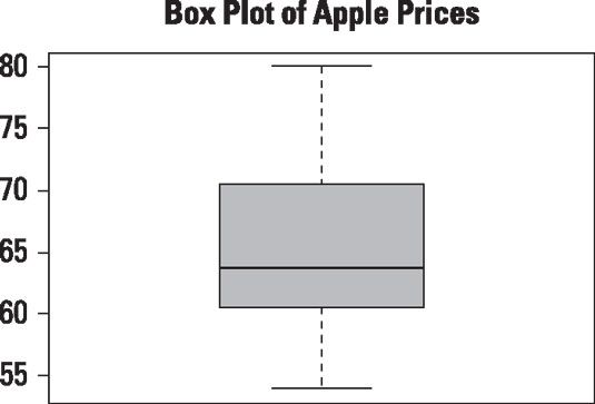 Box-Plot der täglichen Preise für Apple-Aktie ab 1. Januar 2013 bis 31. Dezember 2013.