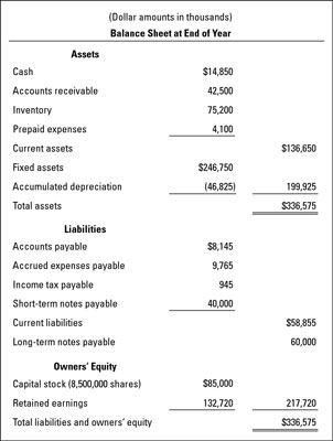 Eine Bilanz Beispiel für ein Unternehmen.