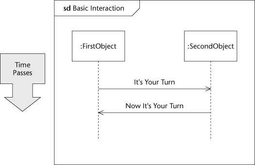 ���� - Diagramming eine Interaktion Szenario in UML 2