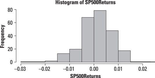 Histogramm des täglichen kehrt in den S & P 500.