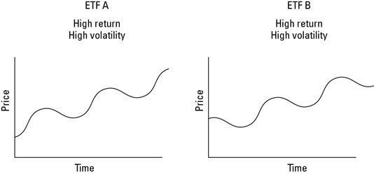 jeder ETFs A und B haben eine hohe Rendite und eine hohe Volatilität.
