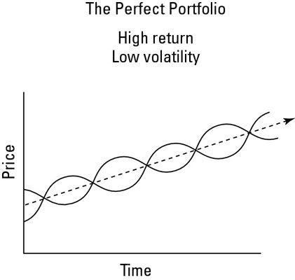Die perfekte ETF-Portfolio, mit hoher Rendite und keine Volatilität.