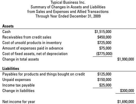 Zusammenfassung der Änderungen des Vermögens und der Verbindlichkeiten aus Lieferungen und Aufwendungen sowie der mit ihnen verbündeten Transaktionen du