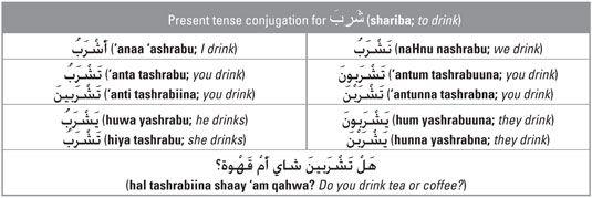 ���� - Die Bildung des Present Tense Verb in Arabisch