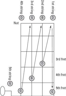 das Banjo in G-Tuning Zum Abstimmen relative Stimmung verwenden, ärgern Sie eine Zeichenfolge wie die Tonhöhe gezeigt übereinstimmen