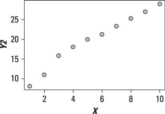 Streudiagramm einer linearen Beziehung.