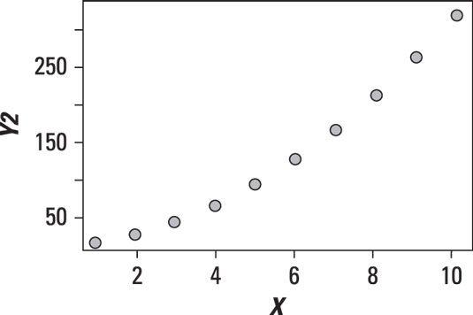 Streudiagramm eines nicht-linearen Beziehung.