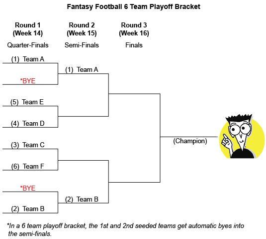 6 Team Fantasy-Football-Playoff-Halterung