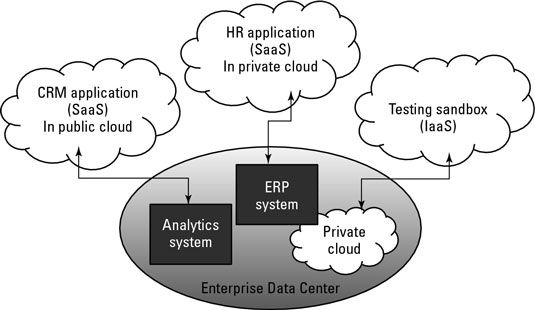 ���� - Wie SaaS Passt in Hybrid Cloud Computing