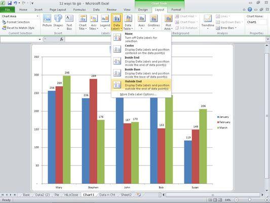 Datenbeschriftungen hinzugefügt, um ein Diagramm mit einer Platzierung von Außen End.