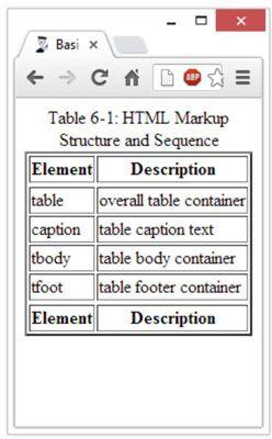 ���� - Wie Erstellen von Tabellen in HTML5