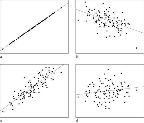 Scatterplots mit Korrelationen von a) + 1.00- b) -0.50- c) + 0.85- und d) +0.15.