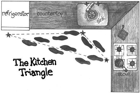 ���� - Wie man eine vorhandene Kochstelle Efficient