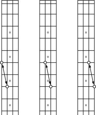 Die Beziehungen der Bassgitarre Harmonischen.