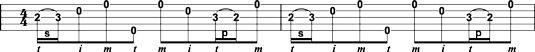 Spielen des vorwärts & # 8208-Reverse-Roll mit Dritt & # 8208-string fretted Pull & # 8208 Starts und Dias.