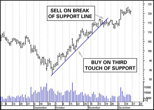 ���� - Wie erfolgt die Unterstützungslinien im Handel Charts verwenden