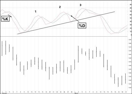 ���� - Wie die Stochastik Oszillator zu verwenden Handelspreis Interpretieren