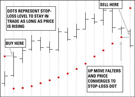 ���� - So funktioniert Handel Stop-Loss-Orders