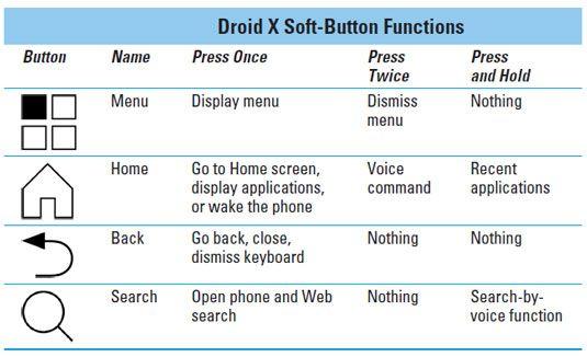 ���� - Wie Sie Ihre Droid X Tasten und Touchscreen zu bedienen