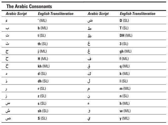 ���� - Die arabischen Buchstaben