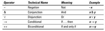 ���� - Sentential Logik Operatoren, Input-Output-Tabellen und Implikationsregeln