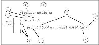 ���� - Mit Blick auf die C Sprache
