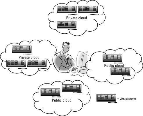 ���� - Verwalten von Virtualisierung in Hybrid-Cloud-Umgebungen
