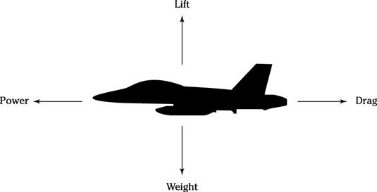���� - Militärflugeignungstest: 4 Kräfte, die auf einem Flugzeug