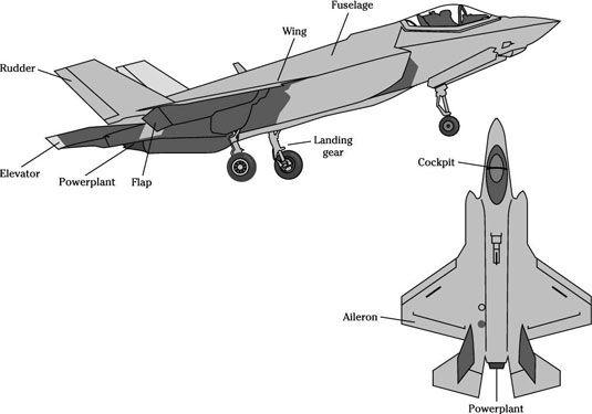 ���� - Militärflugeignungstest: Flugzeugbewegungsachsen