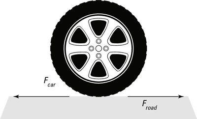 Gleich Kräfte auf ein Auto Reifen wirkenden und der Straße während der Beschleunigung.
