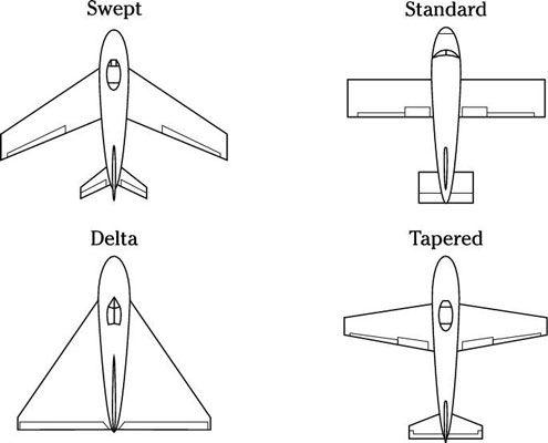 ���� - Der Betrieb von Starrflügler: 3 Konzepte
