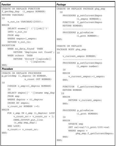 ���� - Oracle PL / SQL-Code-Beispiele