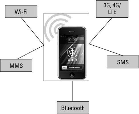 ���� - Übersicht über die Datenverbindungen und Sicherheit mobiler Geräte