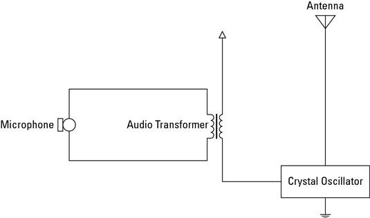 ���� - Radioelektronik: Amplitudenmodulator (AM)