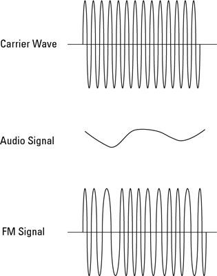 ���� - Radioelektronik: Frequenzmodulation (FM)