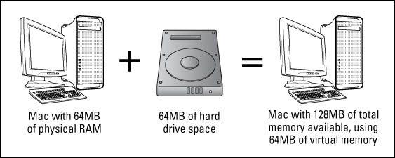 ���� - Gründe für den hinzufügen RAM Mac Snow Leopard