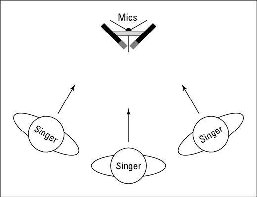 Die X-Y-Stereo-Mikrofonierung Muster kann für Backup-Vocals gut funktionieren.