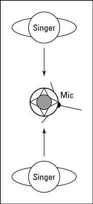 Backup-Sänger kann auf beiden Seiten einer Figur-8 Mikrofon stehen und sich gegenseitig sehen.
