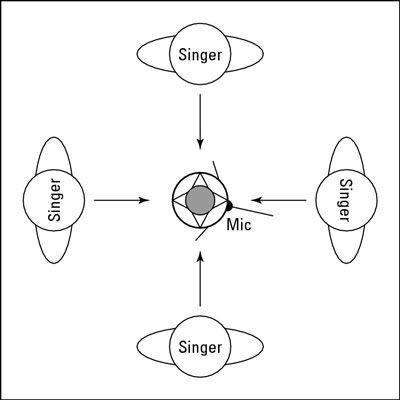 Singers stehen in einem Kreis um ein omnidirektionales Mikrofon.