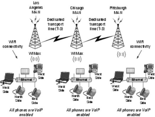 ���� - Unter VoIP an die WiMax