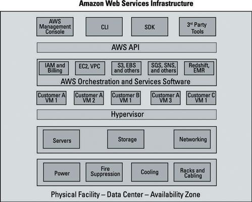 ���� - Die Amazon Web Services API in Real-World Verwenden