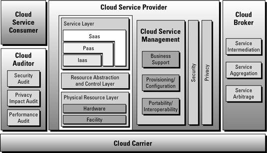 ���� - Die Architektur-Komponenten eines Cloud-Anbieters Modell