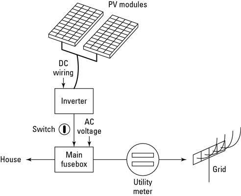 ���� - Die Grundkomponenten eines Heim-Solarstromnetz