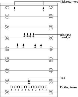 ���� - Der Münzwurf und Kickoff in American Football