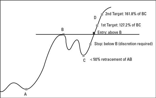 ���� - Die Lieblings Fib Currency Trading-Strategie für Swing-Trader